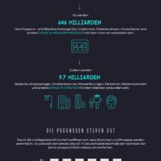Infografik: Wie das Internet der Dinge unser Leben verändern wird
